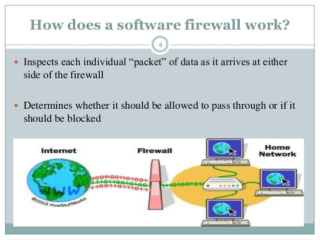 """How does a software firewall work? 4  Inspects each individual """"packet"""" of data as it arrives at either side of the firew..."""