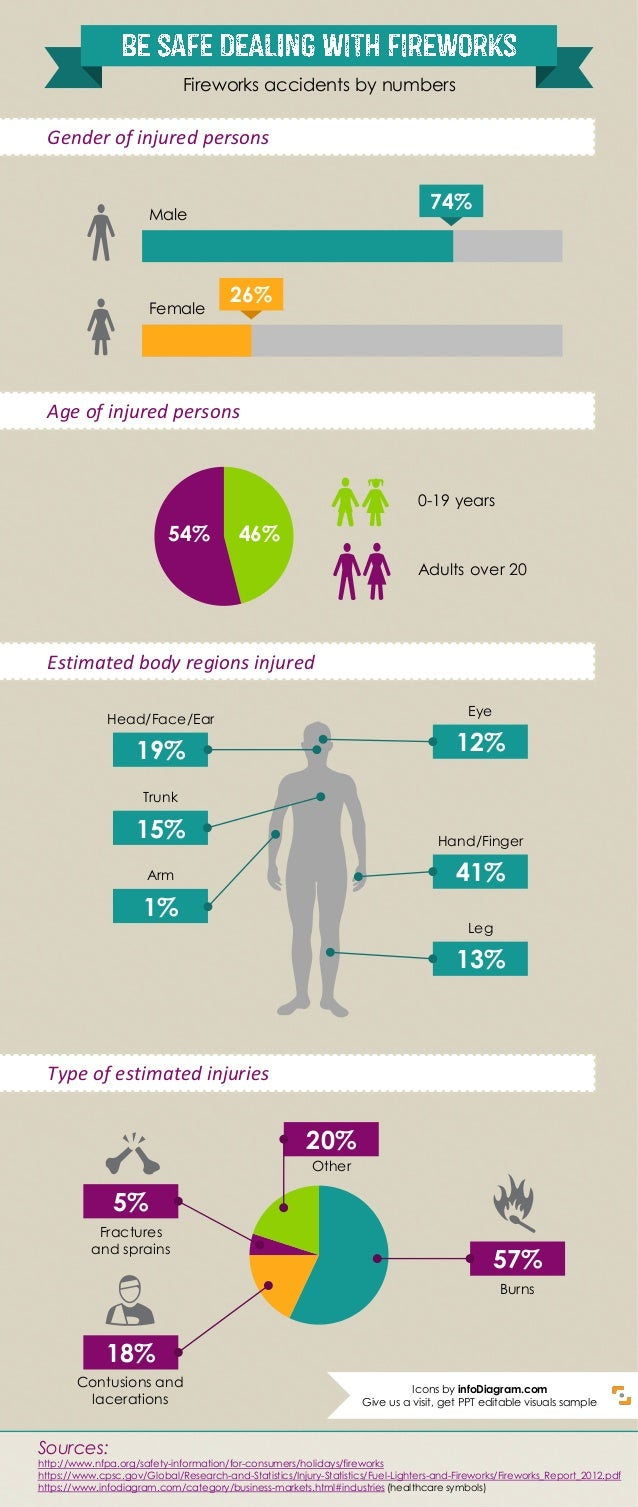 74% 26% Male Female Gender of injured persons Age of injured persons 0-19 years Adults over 20 46%54% Estimated body regio...