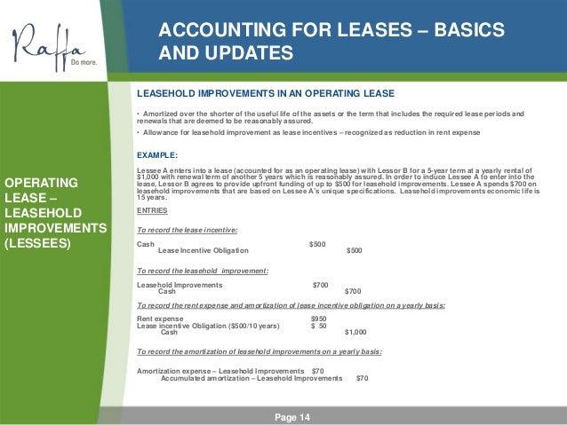Accounting By Lessees
