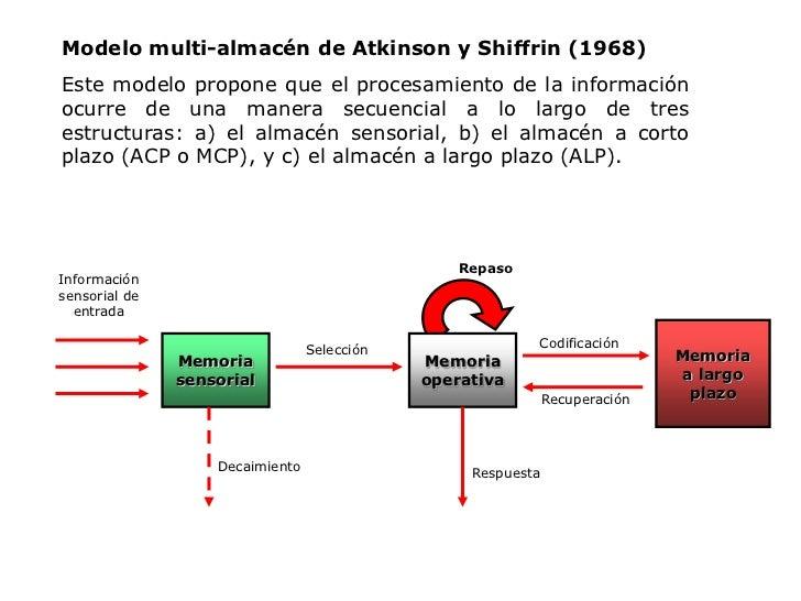 Repaso<br />Información sensorial de entrada<br />Memoria<br />a largo<br />plazo<br />Codificación<br />Memoria<br />sens...