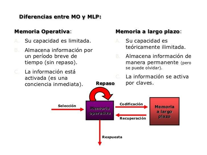 Respuesta<br />Mientras la información está en la memoria operativa, se activa el conocimiento relacionado de la memoria a...