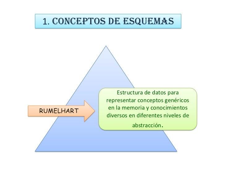 Teoría de los esquemas: <br />Barlet,  piaget y rumelhart<br />