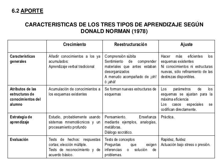 """Z<br />4.-  REPRESENTACION EN FORMA DE DIAGRAMA DEL ESQUEMA """"DAR"""" SEGÚN RUMELHART Y ORTONY (1977)<br />"""