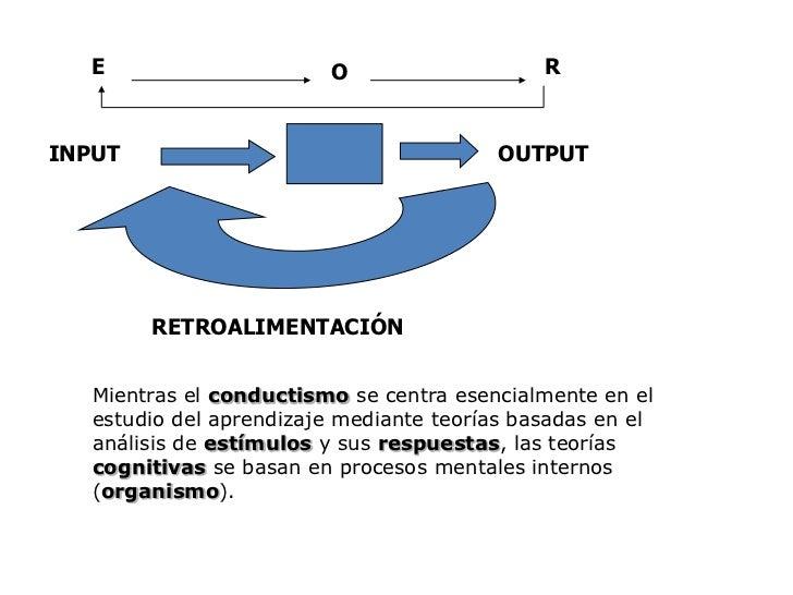 E<br />R<br />O<br />INPUT <br />OUTPUT<br />RETROALIMENTACIÓN<br />Mientras el conductismo se centra esencialmente en el ...