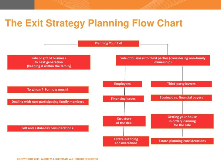 Business Exit Strategy Process