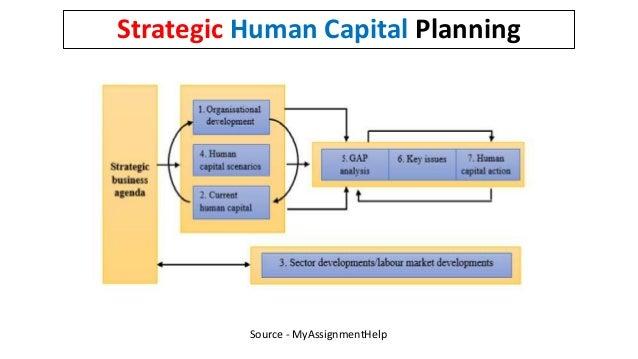 Source - MyAssignmentHelp Strategic Human Capital Planning