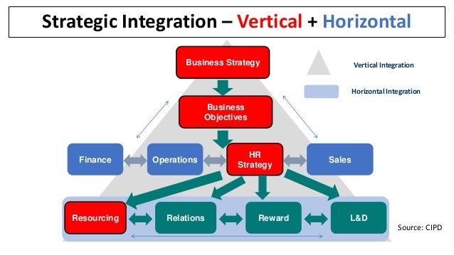 strategic hr planning integrated with business Aspects of strategic hrd planning 5 an integrated method for strategic hrd planning glossary bibliography biographical sketch summary in this chapter the growing importance of strategic planning for human resources development (hrd) essential elements of strategies planning for hrd - aam.