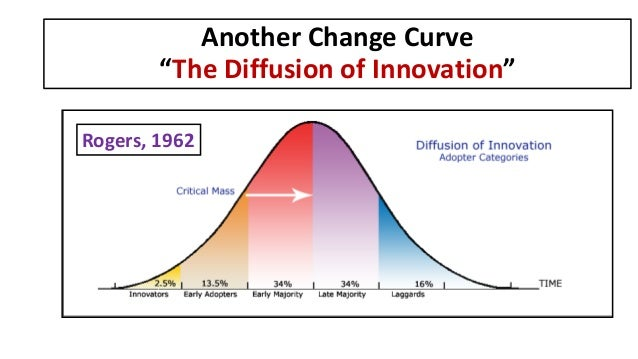 """Another Change Curve """"The Diffusion of Innovation"""" Rogers, 1962"""