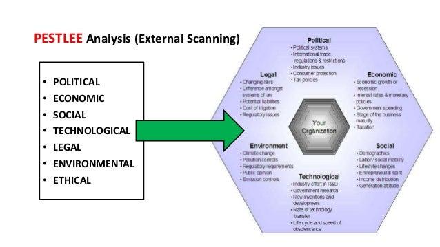 • POLITICAL • ECONOMIC • SOCIAL • TECHNOLOGICAL • LEGAL • ENVIRONMENTAL • ETHICAL PESTLEE Analysis (External Scanning)
