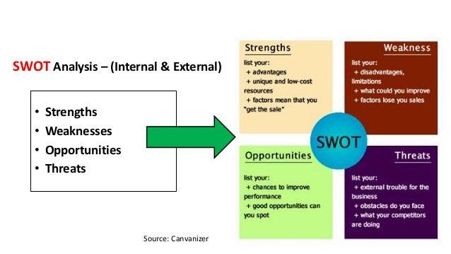 SWOT Analysis – (Internal & External) • Strengths • Weaknesses • Opportunities • Threats Source: Canvanizer