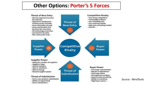 Source - MindTools Other Options: Porter's 5 Forces