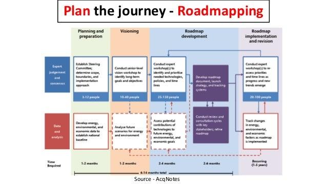 Measure the Outcome – ROI + ROE • ROI – Return on Investment: • Measure the inputs versus outcomes – cost vs. revenue • Co...