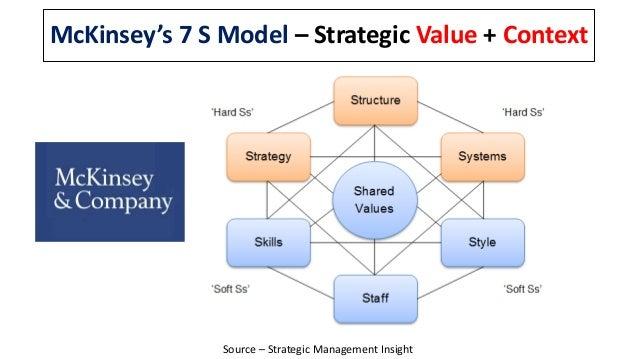 McKinsey's 7 S Model – Strategic Value + Context Source – Strategic Management Insight