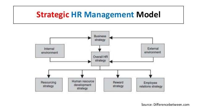 Strategic HR Management Model Source: Differencebetween.com