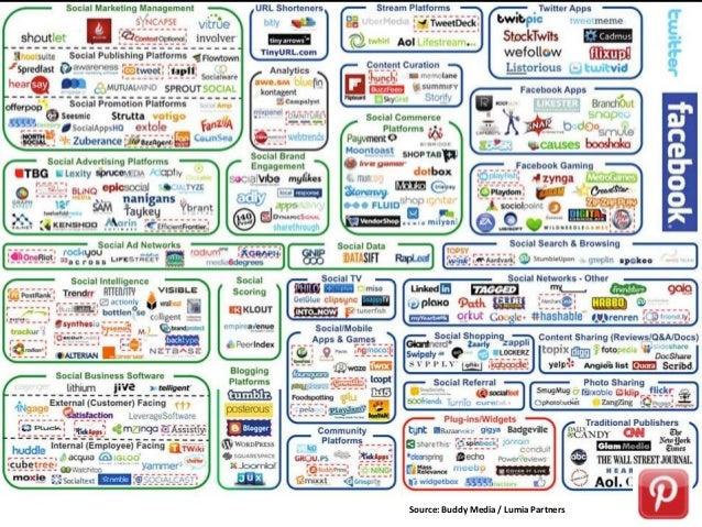 First 90 days of a B2B Digital Marketing Strategy