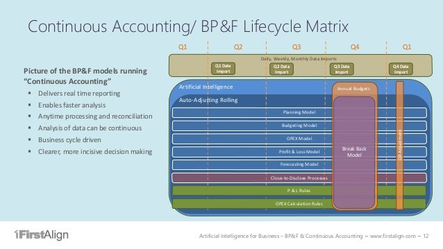 Artificial Intelligence for Business – BP&F & Continuous Accounting ~ www.firstalign.com ~ 12 Continuous Accounting/ BP&F ...