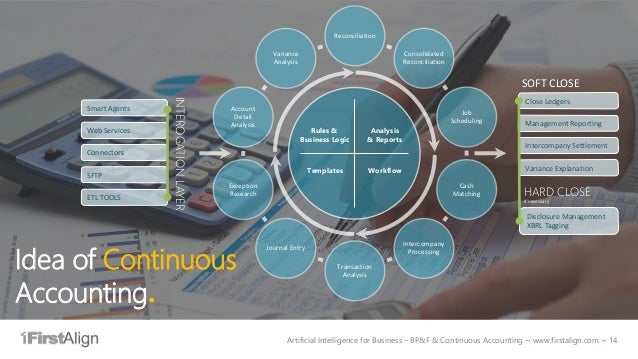 Artificial Intelligence for Business – BP&F & Continuous Accounting ~ www.firstalign.com ~ 14 Reconciliation Consolidated ...