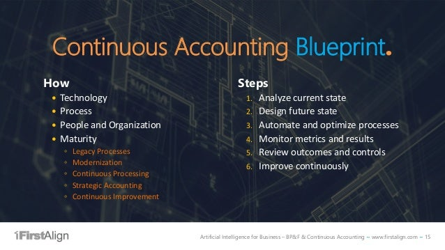 Artificial Intelligence for Business – BP&F & Continuous Accounting ~ www.firstalign.com ~ 15 Continuous Accounting Bluepr...