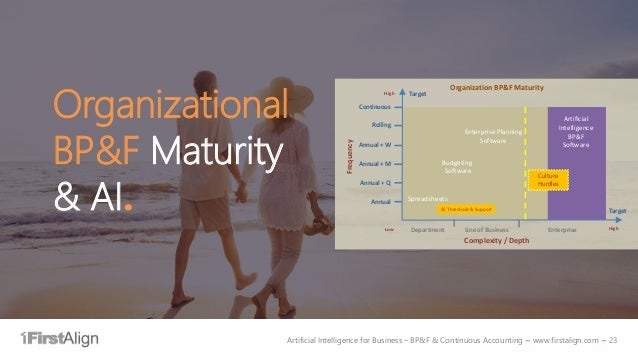 Artificial Intelligence for Business – BP&F & Continuous Accounting ~ www.firstalign.com ~ 23 Organizational BP&F Maturity...