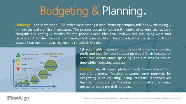 Artificial Intelligence for Business – BP&F & Continuous Accounting ~ www.firstalign.com ~ 27 Budgeting & Planning. Challe...