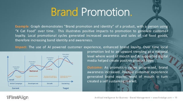 Artificial Intelligence for Business - Brand Management ~ www.firstalign.com ~ 19 Brand Promotion. Example: Graph demonstr...