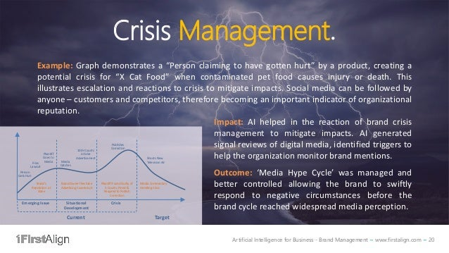 Artificial Intelligence for Business - Brand Management ~ www.firstalign.com ~ 20 Crisis Management. Example: Graph demons...