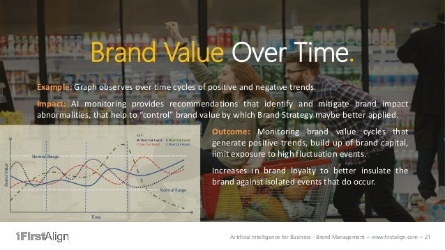 Artificial Intelligence for Business - Brand Management ~ www.firstalign.com ~ 21 Brand Value Over Time. Example: Graph ob...
