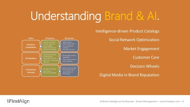 Artificial Intelligence for Business - Brand Management ~ www.firstalign.com ~ 6 Understanding Brand & AI. Intelligence-dr...