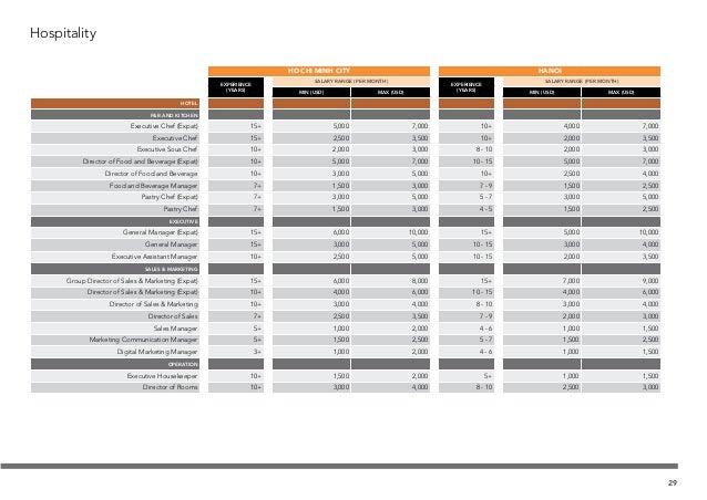 Hospitality HO CHI MINH CITY EXPERIENCE (YEARS) SALARY RANGE (PER MONTH) MIN (USD) MAX (USD) HOTEL F&B AND KITCHEN Executi...