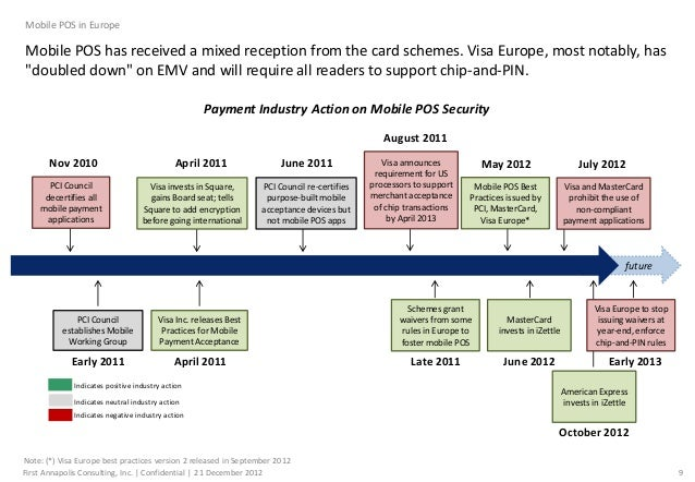 Mobile Pos In Europe In 2012