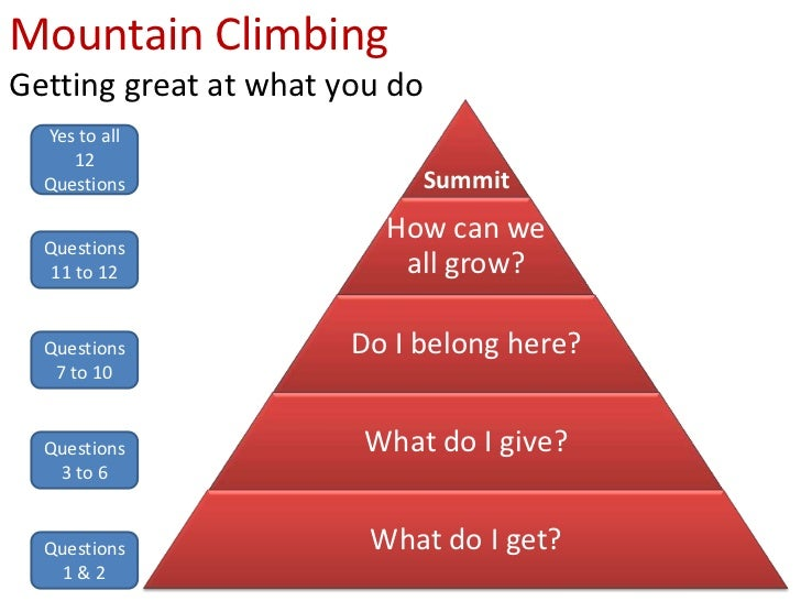 Mountain Climbing Getting great at what you do   Yes to all      12   Questions                 Summit                    ...