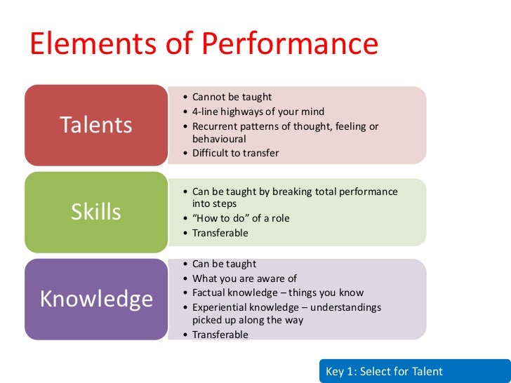 Elements of Performance             • Cannot be taught             • 4-line highways of your mind   Talents   • Recurrent ...