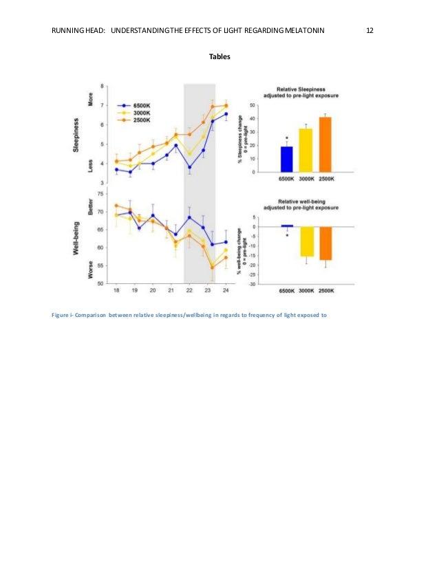 RUNNING HEAD: UNDERSTANDING THE EFFECTS OF LIGHT REGARDING MELATONIN 12  Tables  Figure i- Comparison between relative sle...