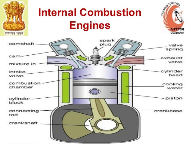 internal combustion engine vs external combustion Internal vs external combustion engine internal combustion engine and external combustion engines are types of heat engines using thermal energy produced by combustion as the main source of energy.