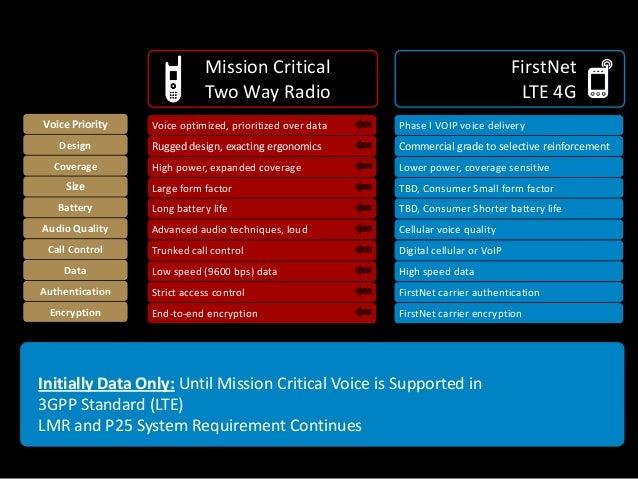Firstnet Wireless Broadband For Public Safety Broadband