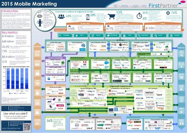 Market Insight Proposition Development Product Launch Customer Engagement 2015 Mobile Marketing www.firstpartner.net Richa...