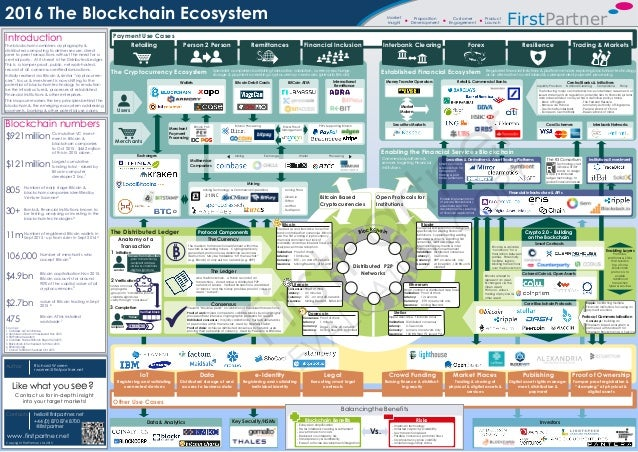 Protocol Components Commercial platforms & services targeting Financial Institutions Retail & Commercial Banks Central Ban...
