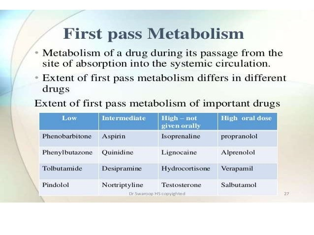 what is first pass metabolism of drug