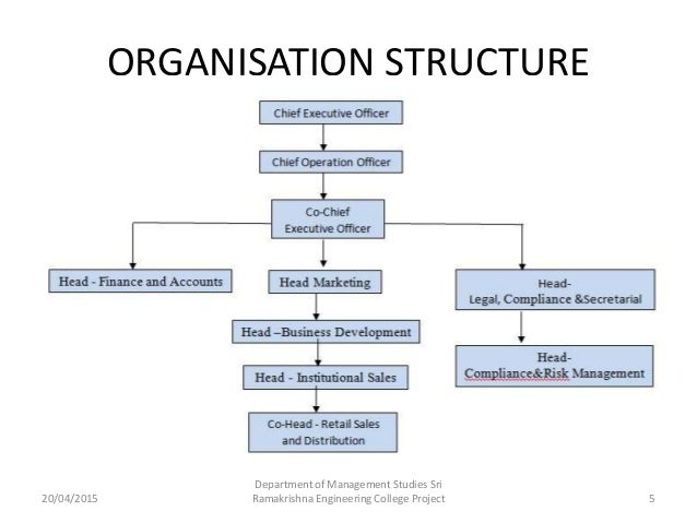 organisational structure of reliance retail How to draw organizational charts tagged: org chart,organization chart,organisational chart,functional structure,hierarchy,structure,reporting,matrix structure.