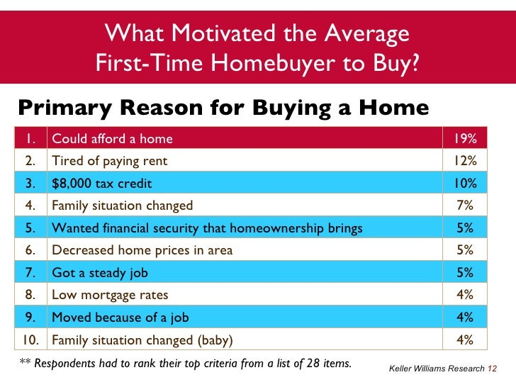 first time home buyer survey agents. Black Bedroom Furniture Sets. Home Design Ideas