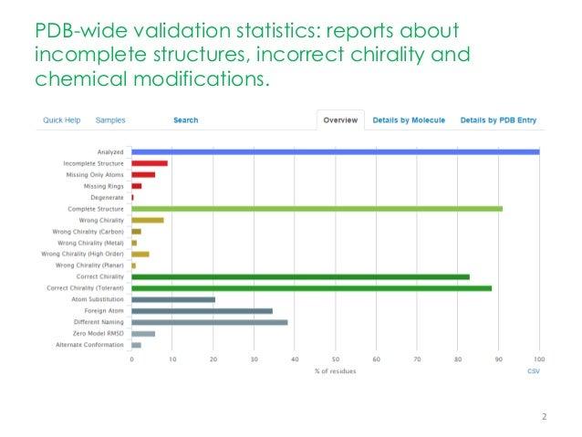 ValidatorDB: First Time User Guide Slide 2