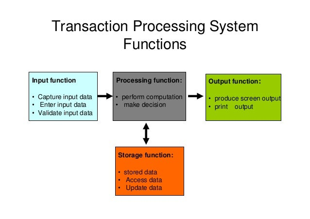 company transaction processing system Transaction a business event whose relevant attrib a transaction processing system transaction processing systems.