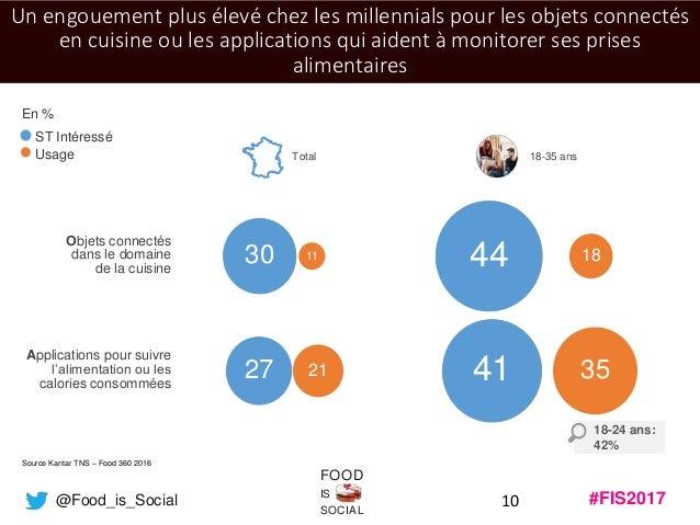 #FIS2017IS SOCIAL FOOD @Food_is_Social 10 Un engouement plus élevé chez les millennials pour les objets connectés en cuisi...