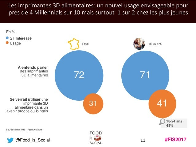 #FIS2017IS SOCIAL FOOD @Food_is_Social 7172 11 Les imprimantes 3D alimentaires: un nouvel usage envisageable pour prés de ...