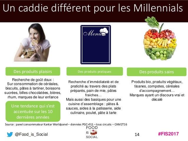 #FIS2017IS SOCIAL FOOD @Food_is_Social 14 Un caddie différent pour les Millennials Source : panel consommateur Kantar Worl...