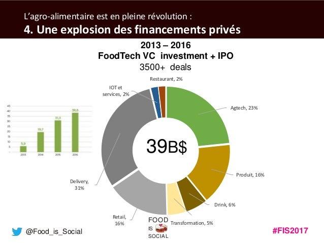 #FIS2017IS SOCIAL FOOD @Food_is_Social L'agro-alimentaire est en pleine révolution : 4. Une explosion des financements pri...