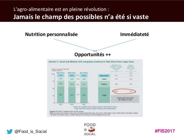 #FIS2017IS SOCIAL FOOD @Food_is_Social L'agro-alimentaire est en pleine révolution : Jamais le champ des possibles n'a été...