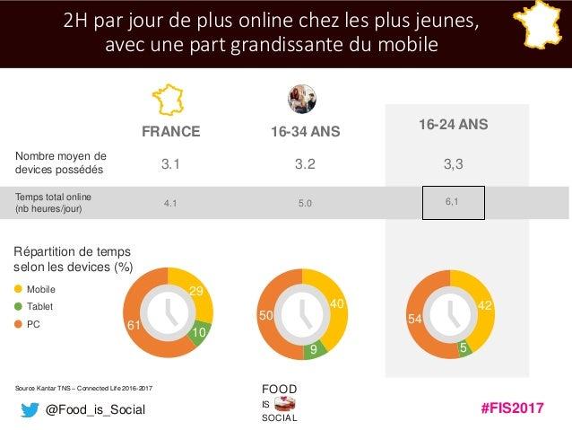 #FIS2017IS SOCIAL FOOD @Food_is_Social 2H par jour de plus online chez les plus jeunes, avec une part grandissante du mobi...