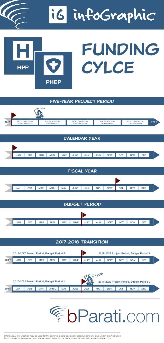 Funding cylce five-year project period calendar year JAN FEB MAR APRIL OCTSEPTAUGJULYJUNEMAY DECNOV Fiscal year JAN FEB MAR...