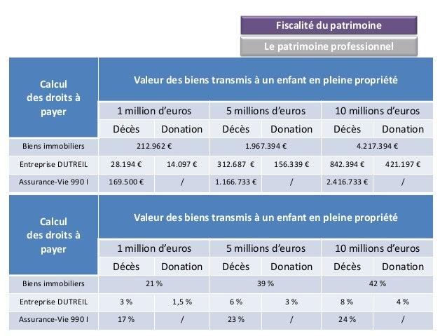 Fiscalité du patrimoine                                                                   Le patrimoine professionnel    C...
